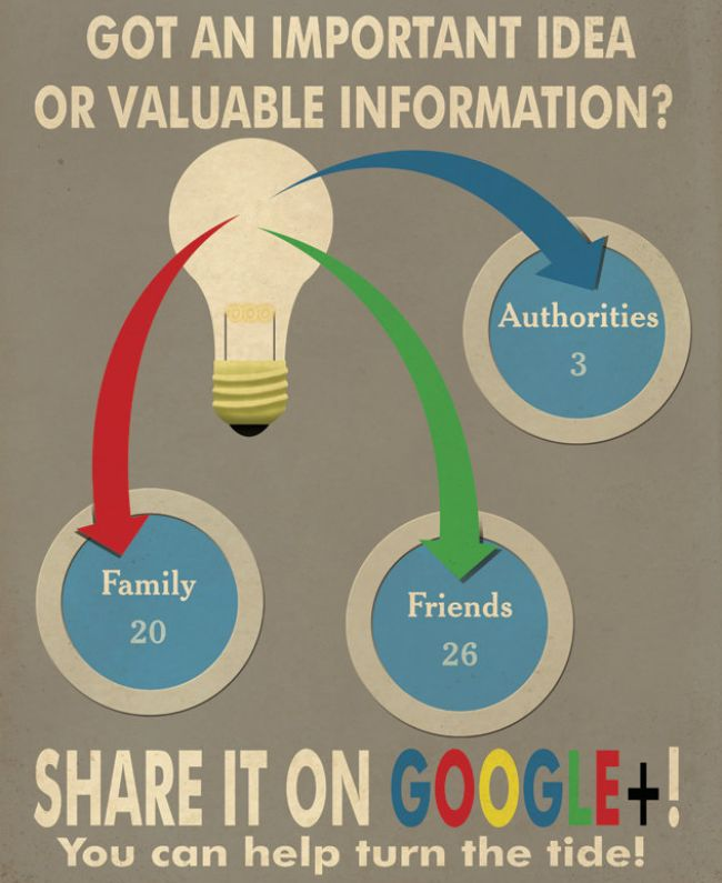 Turn The Tide With Google Plus