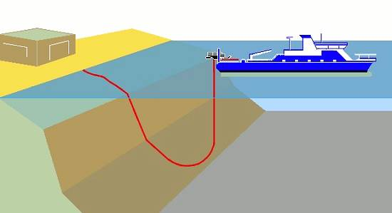 how-cable-laid-in-ocean